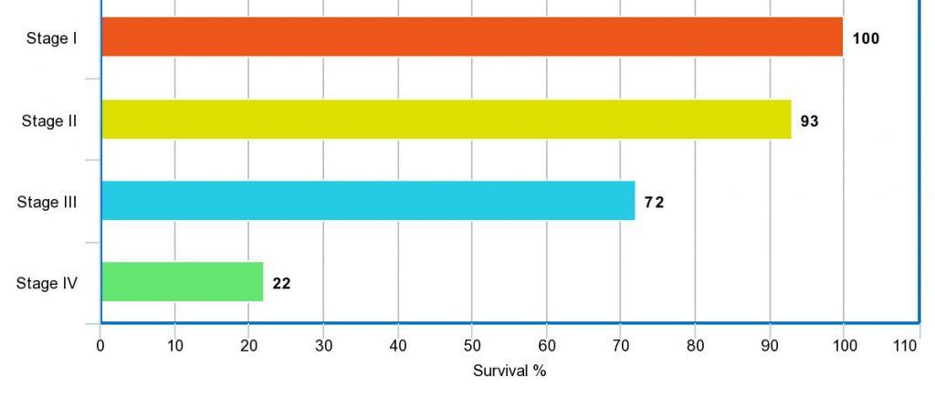 肝癌是存活期最短的其中一種癌症